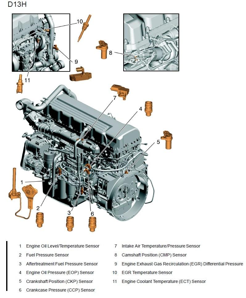 Расположение датчиков двигателя D11H, D13H, D16H